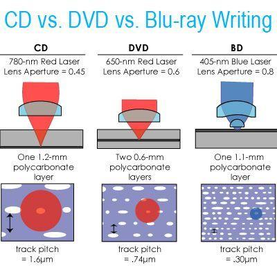 LG Super Multi Blue Blu-ray Disc & HD DVD-ROM Drive
