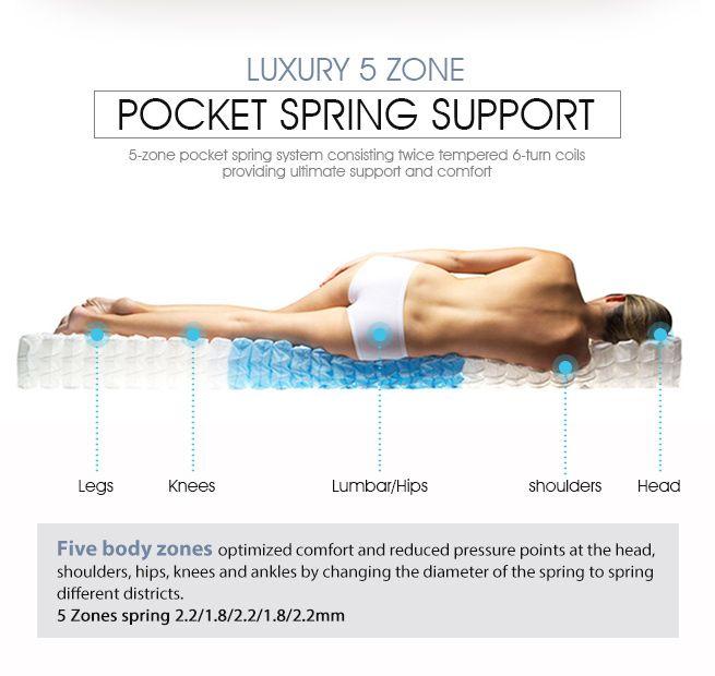 Superior Series 27cm 5 Zone Pocket Spring Mattress Luxury