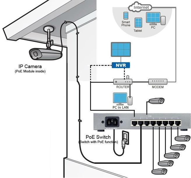 Access Control Fire Alarm System Integration furthermore Cmspage together with All also Ip  work Cameras Vs Ahd Cctv Cameras How To Choose likewise Data Cable Wiring Diagram. on ip camera wiring