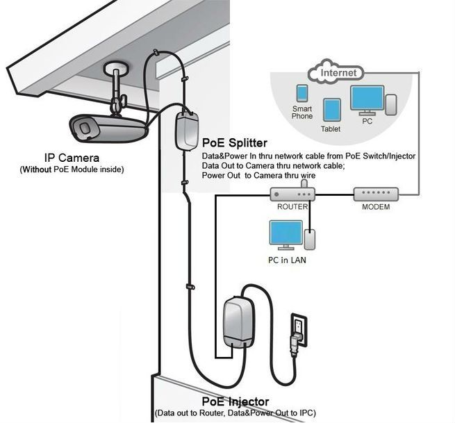 Hikvision Poe Wiring Diagram from img.crazysales.com.au